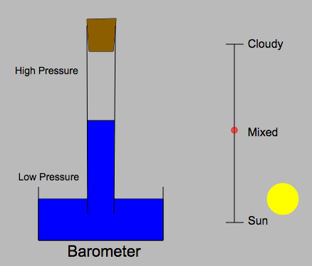 Barometer; Atmospheric Pressure