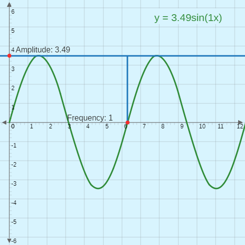 Frequency and Period of Sinusoidal Functions | CK-12 Foundation