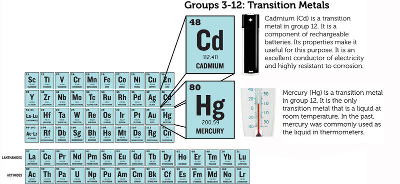 Groups of elements ck 12 foundation figure 3 all the elements in groups urtaz Image collections