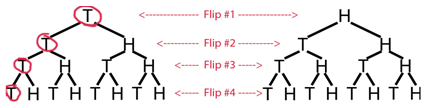 Tree of possible outcomes of flipping a coin four times