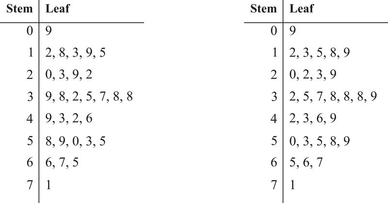 Stem And Leaf Diagram Questions.Stem And Leaf Plots Read Statistics Ck 12 Foundation