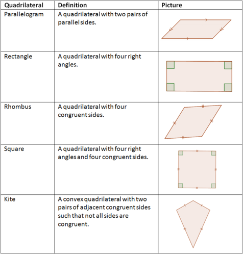 Theorems about QuadrilateralsQuadrilateral Properties Worksheet