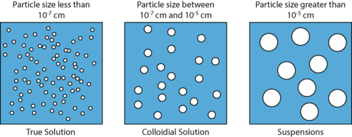 difference between solution suspension and colloid