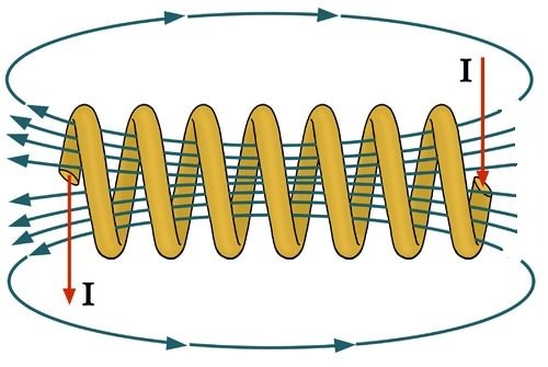Diagram of the magnetic field of a solenoid