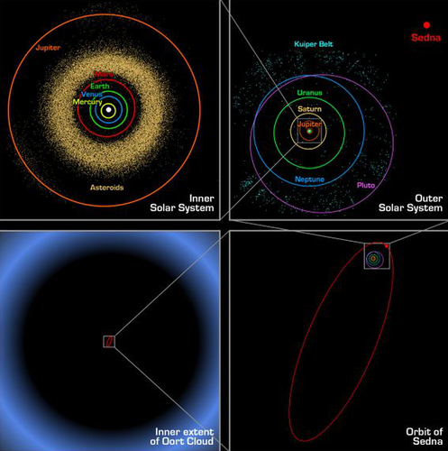 The relative sizes of the orbits of planets in the solar system