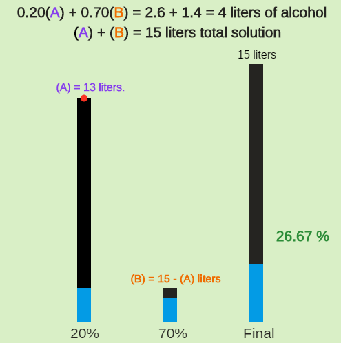 Linear Systems with Multiplication: Alcohol Solution in Nursing