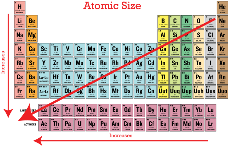 Periodic trends in atomic size ck 12 foundation the elements with the smallest atomic radii are found in the upper right those with the largest atomic radii are found in the lower left urtaz Choice Image