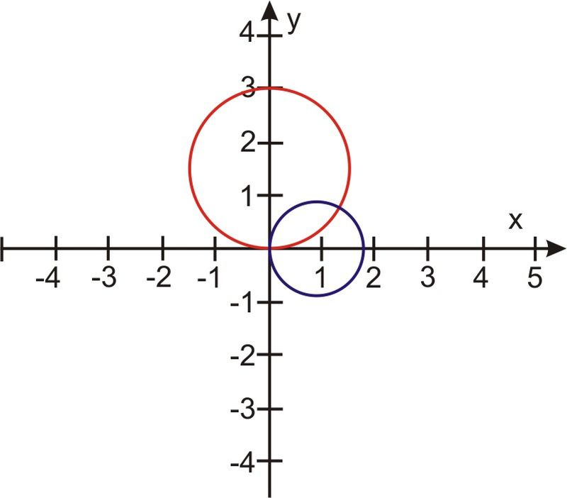 Systems of Polar Equations