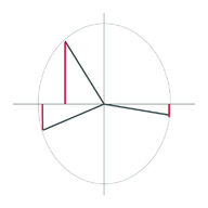Domain, Range, and Signs of Trigonometric Functions