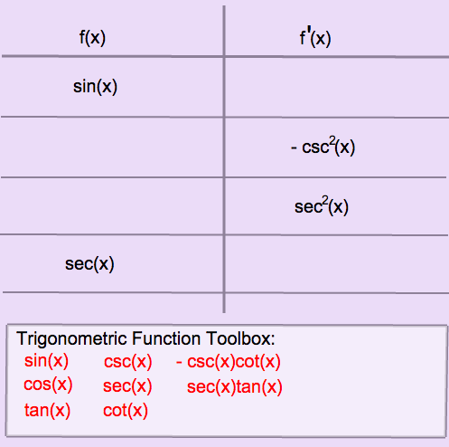 Derivatives of Trigonometric Functions