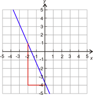 Linear Equations in Slope-Intercept Form