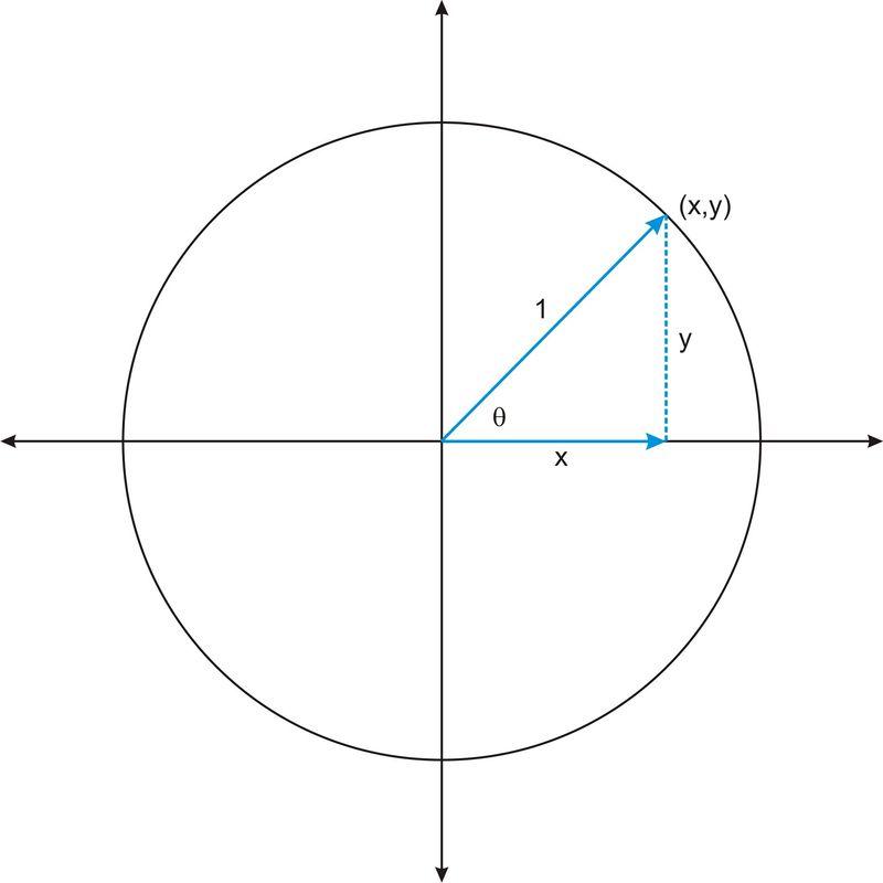 Pythagorean Identities