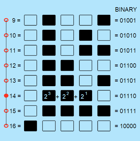 Values Written as Powers: Binary Numbers 9 to 16