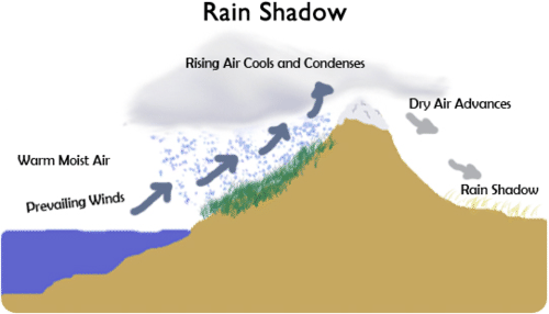 Diagram of the rain shadow effect