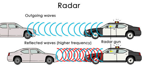 Radar can be used to measure the speed of moving cars