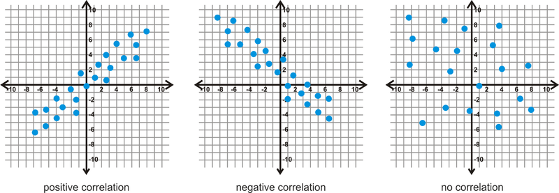 Plotting A Scatterplot And Finding The Equation Of Best Fit Ck 12