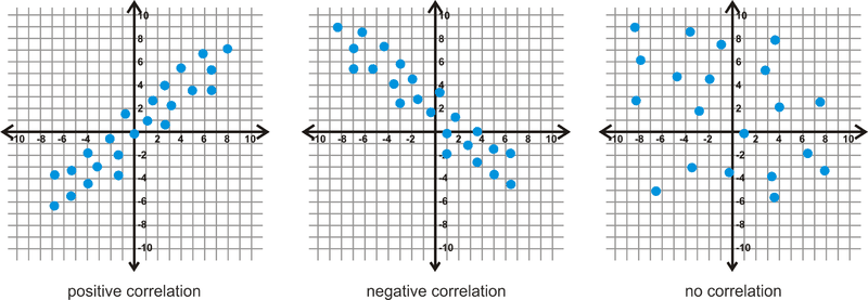 Scatter Plots And Linear Correlation Read Statistics Ck 12