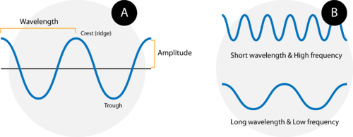 Image showing wavelength, frequency, and amplitude of a wave
