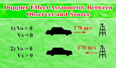 Doppler Effect Asymmetry