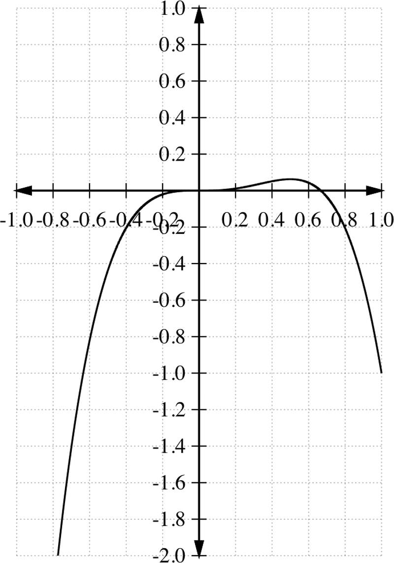 To Summarize, The Following Procedure Can Be Followed When Graphing A  Polynomial Function