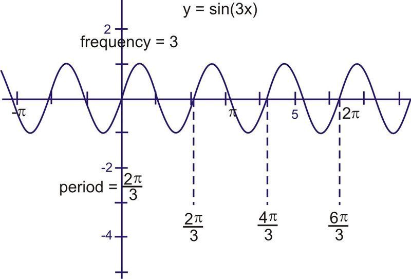 What is the frequency and period of y = sin 3 x ?