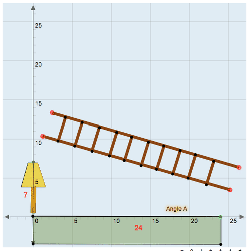 Secant, Cosecant, and Cotangent Functions: Ladder Measurement
