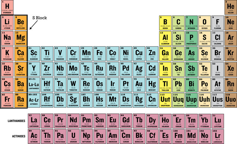 The periodic table and electron configurations ck 12 foundation as pictured below the sublevel block of the periodic table includes the group 1a metals and the group 2a metals source ck 12 foundation cc by sa urtaz Choice Image