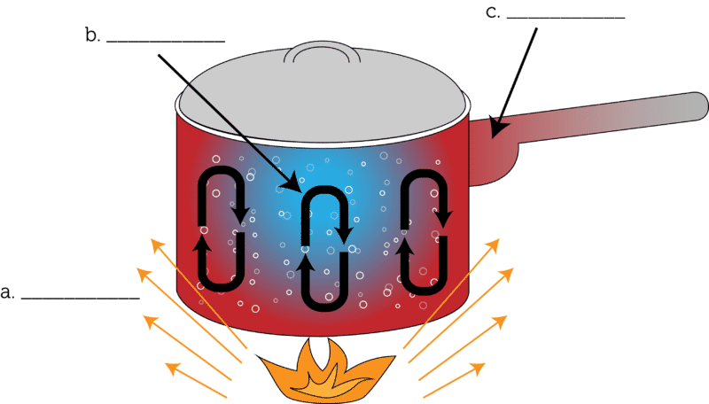 Transfer Of Thermal Energy