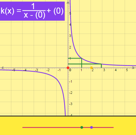 Evaluating Limits of Rational Functions