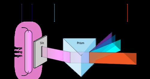 Illustration of the emission spectrum of hydrogen