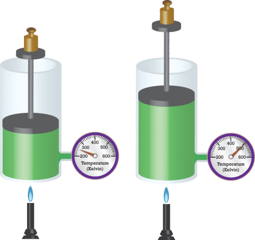 As a gas is heated at constant pressure, its volume increases