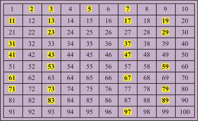 Prime Factorization – Prime Number Chart