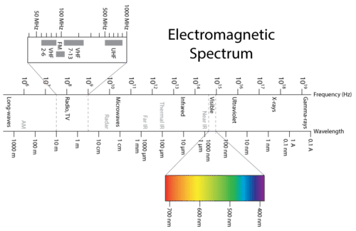 Picture of the electromagnetic spectrum
