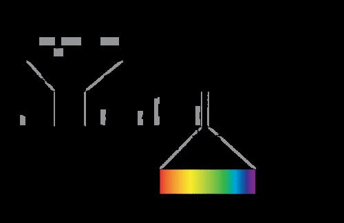 Electromagnetic Spectrum | CK-12 Foundation