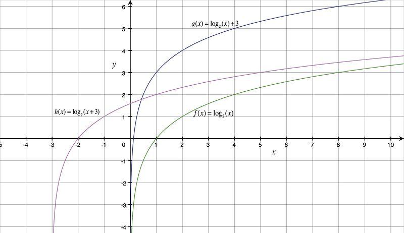 Logarithmic Functions – Solving Logarithmic Equations Worksheet
