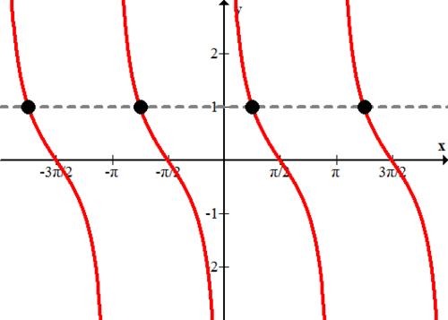 Trigonometric Equations – Trigonometric Equations Worksheet