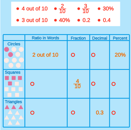 Conversion of Decimals, Fractions, and Percent