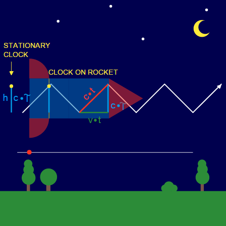 Special Relativity: Why Time is Slower in a Rocket