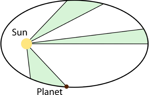 Illustrates Kepler's Second Law