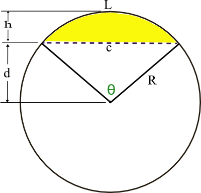 SLTs 17 & 18 Find the area of a sector and segment in a circle.