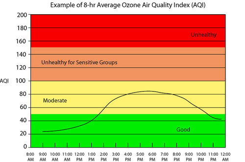 Diagram of an ozone air quality index