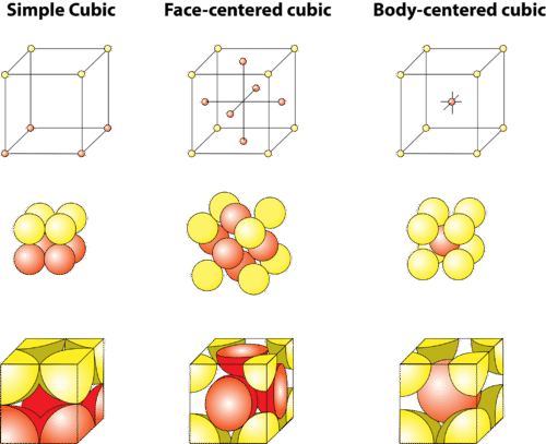 Crystals with the same shape can be composed of various unit cells