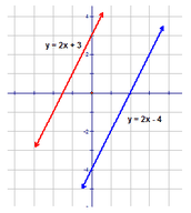 Equations of Parallel and Perpendicular Lines