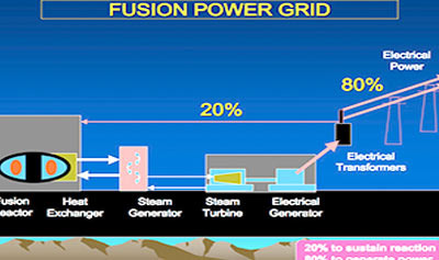 Nuclear Fusion Practice