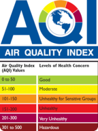 EPA air quality index