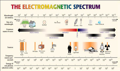 Electromagnetic Spectrum Quiz - MS PS
