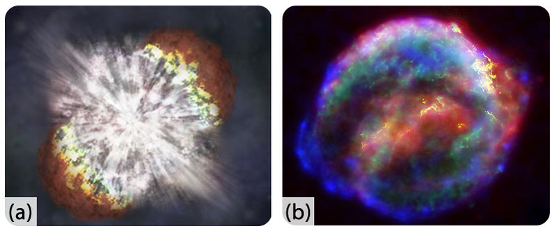 A supernova is an intensely powerful explosion that heavy stars undergo