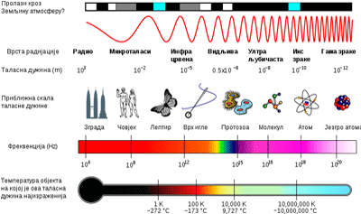 Electromagnetic Spectrum Quiz - PPB