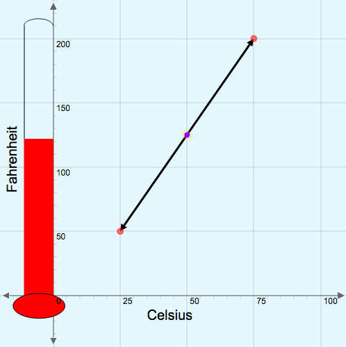 Determining the Equation of a Line: Temperature Conversion Challenge