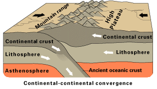 Diagram of continent-continent convergence